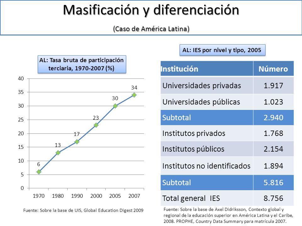 Chile: Masificación y diferenciación Chile: Tasa Bruta de ET, 1970-2008 Chile: Nº de instituciones de ET, 2009 Fuente: Sobre la base de UIS, Time Series Data- Table 1- Tertiary EducationFuente: Sobre la base de SIES, Compendio Histórico