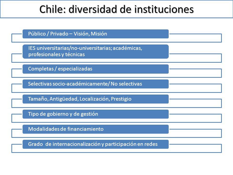 Chile: diversidad de instituciones Público / Privado – Visión, Misión IES universitarias/no-universitarias; académicas, profesionales y técnicas Completas / especializadasSelectivas socio-académicamente/ No selectivasTamaño, Antigüedad, Localización, PrestigioTipo de gobierno y de gestiónModalidades de financiamientoGrado de internacionalización y participación en redes