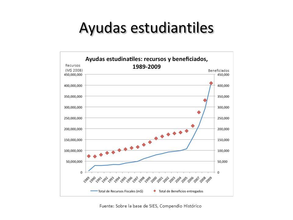 Ayudas estudiantiles Recursos (M$ 2008) Beneficiados Fuente: Sobre la base de SIES, Compendio Histórico