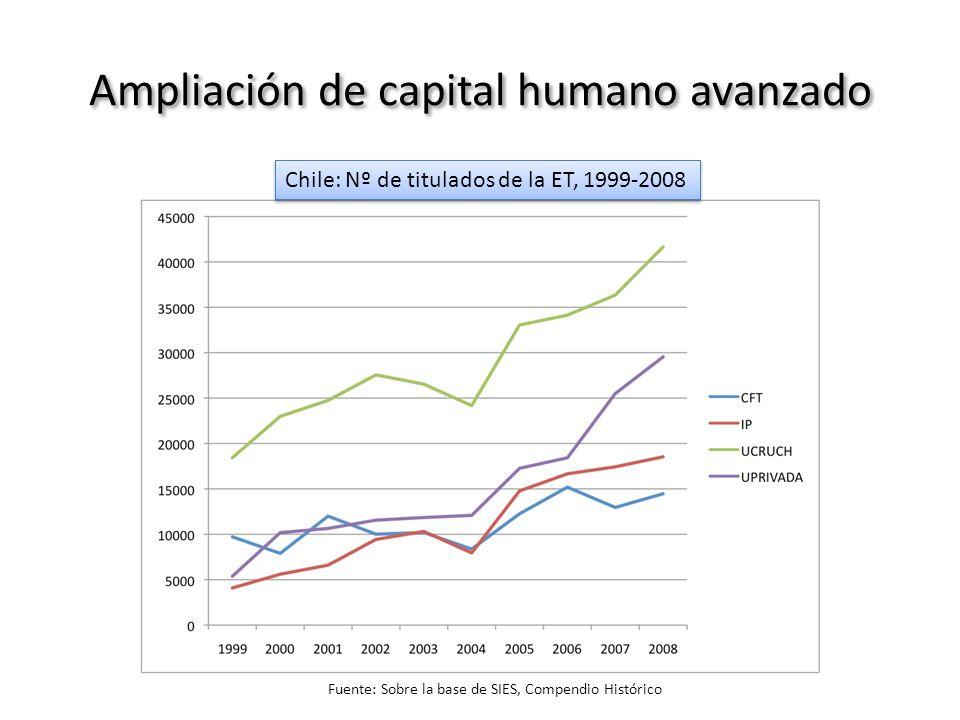 Ampliación de capital humano avanzado Fuente: Sobre la base de SIES, Compendio Histórico Chile: Nº de titulados de la ET, 1999-2008