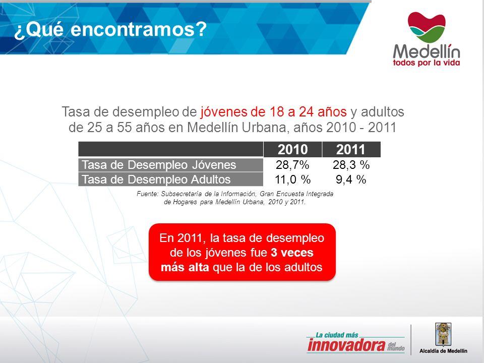 Fuente: Subsecretaría de la Información, Gran Encuesta Integrada de Hogares para Medellín Urbana, 2010 y 2011.