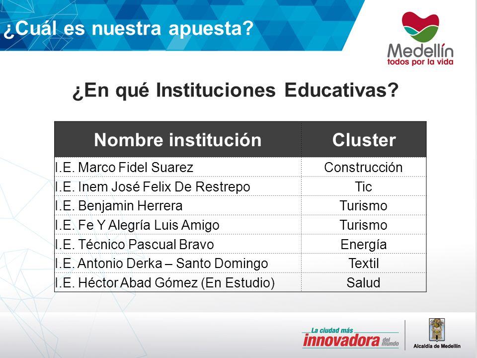¿En qué Instituciones Educativas. Nombre instituciónCluster I.E.