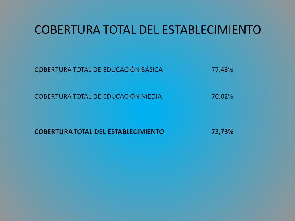 COBERTURA TOTAL DEL ESTABLECIMIENTO COBERTURA TOTAL DE EDUCACIÓN BÁSICA77,43% COBERTURA TOTAL DE EDUCACIÓN MEDIA70,02% COBERTURA TOTAL DEL ESTABLECIMIENTO73,73%