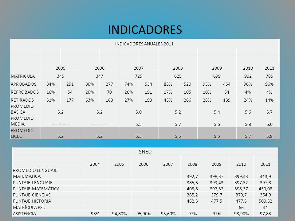 INDICADORES INDICADORES ANUALES 2011 2005200620072008200920102011 MATRICULA345347725625699902785 APROBADOS84%29180%27774%53483%52095%45496% REPROBADOS16%5420%7026%19117%10510%644% RETIRADOS51%17753%18327%19343%26626%13924%14% PROMEDIO BÁSICA5.2 5.05.25.45.65.7 PROMEDIO MEDIA------------ 5.55.75.65.86.0 PROMEDIO LICEO5.2 5.35.5 5.75.8 SNED 20042005200620072008200920102011 PROMEDIO LENGUAJE MATEMÁTICA 392,7398,37399,43413,9 PUNTAJE LENGUAJE 385,6399,43397,32397,8 PUNTAJE MATEMÁTICA 403,8397,32398,37430,08 PUNTAJE CIENCIAS 385,2379,7 364,9 PUNTAJE HISTORIA 462,3477,5 500,52 MATRÍCULA PSU 6641 ASISTENCIA93%94,80%95,90%95,60%97% 98,90%97,83
