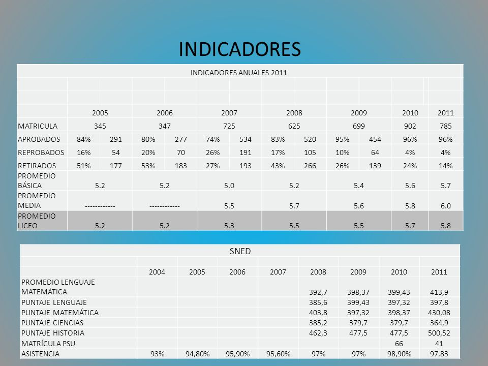 INDICADORES INDICADORES ANUALES 2011 2005200620072008200920102011 MATRICULA345347725625699902785 APROBADOS84%29180%27774%53483%52095%45496% REPROBADOS