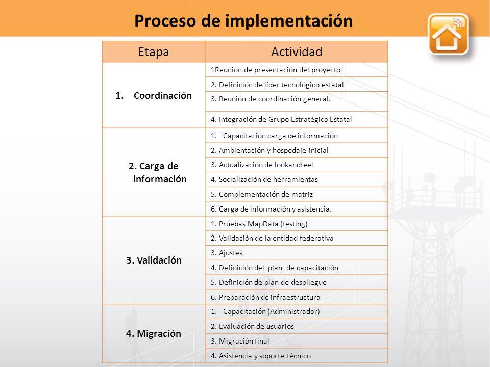 EtapaActividad 1.Coordinación 1Reunion de presentación del proyecto 2.