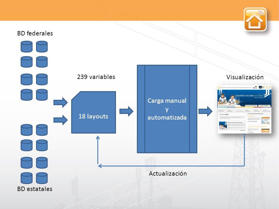 239 variables 18 layouts Carga manual y automatizada BD federales BD estatales Visualización Actualización