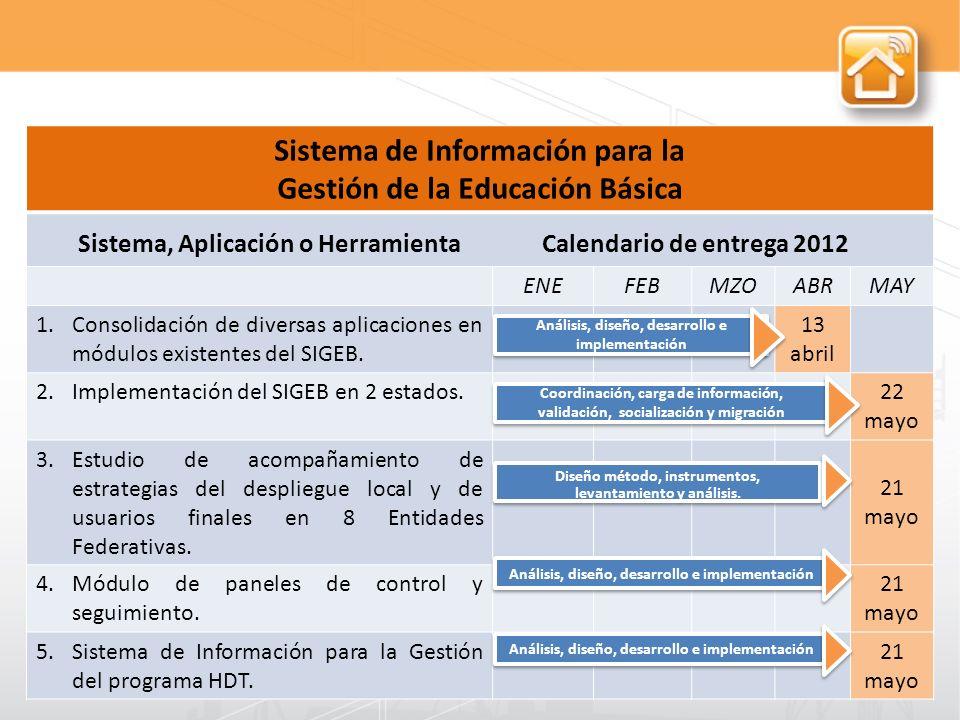 Sistema de Información para la Gestión de la Educación Básica Sistema, Aplicación o Herramienta Calendario de entrega 2012 ENEFEBMZOABRMAY 1.Consolidación de diversas aplicaciones en módulos existentes del SIGEB.