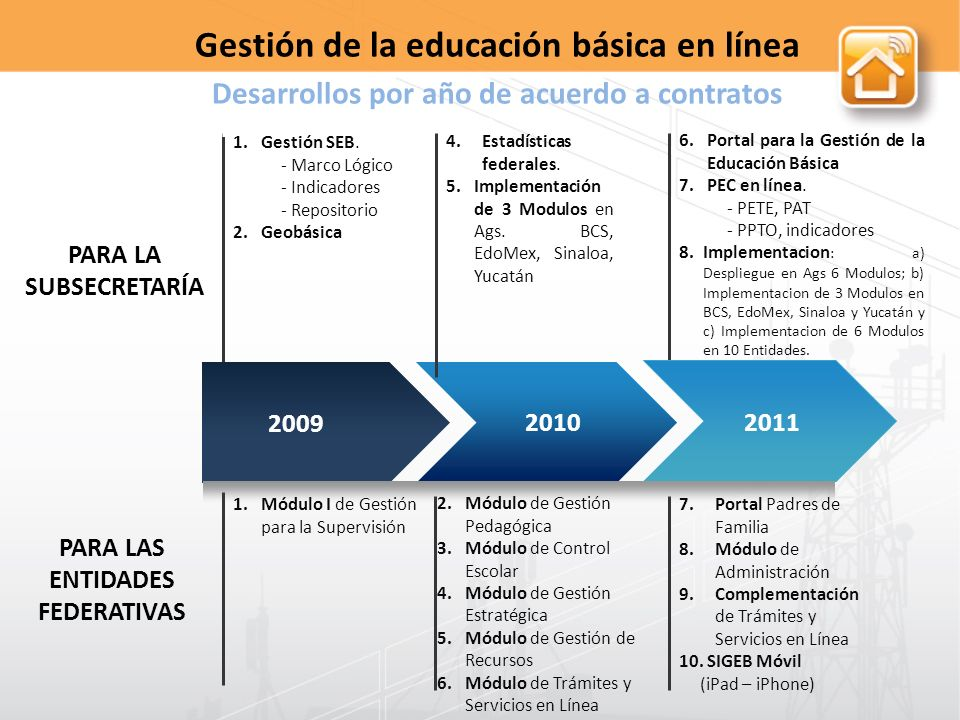 Portal para la Gestión de la Educación Básica
