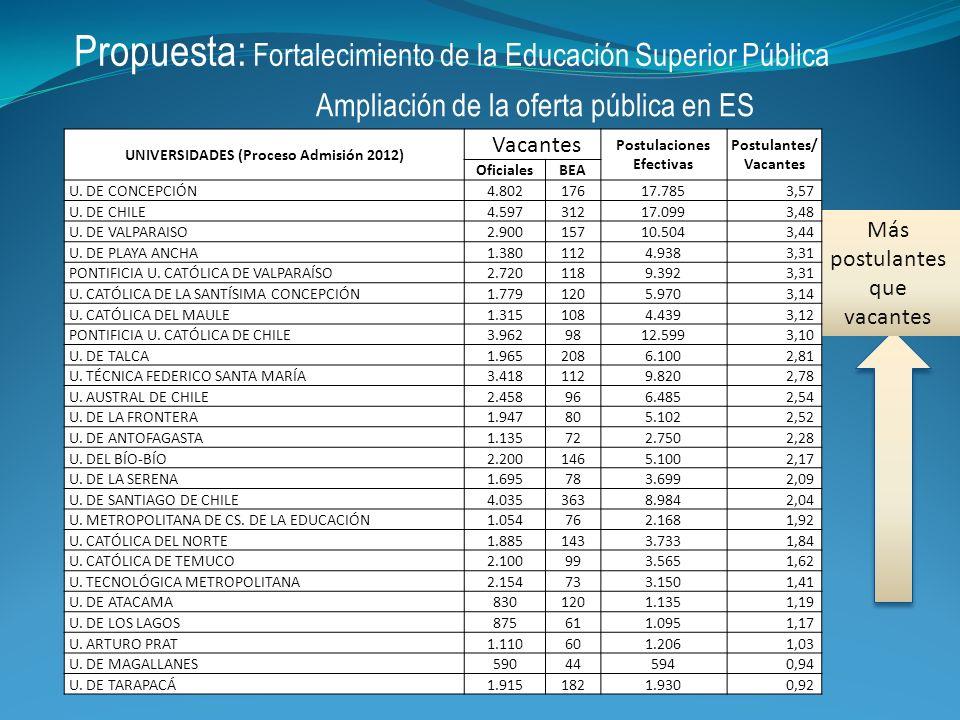 Propuesta: Fortalecimiento de la Educación Superior Pública Ampliación de la oferta pública en ES Más postulantes que vacantes UNIVERSIDADES (Proceso