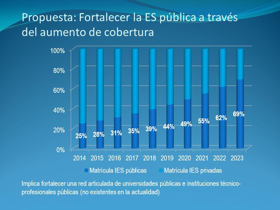 Propuesta: Fortalecer la ES pública a través del aumento de cobertura Implica fortalecer una red articulada de universidades públicas e instituciones técnico- profesionales públicas (no existentes en la actualidad)