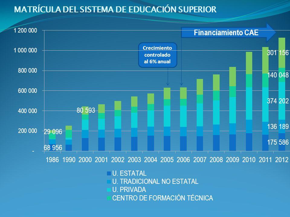 Financiamiento CAE Crecimiento controlado al 6% anual MATRÍCULA DEL SISTEMA DE EDUCACIÓN SUPERIOR