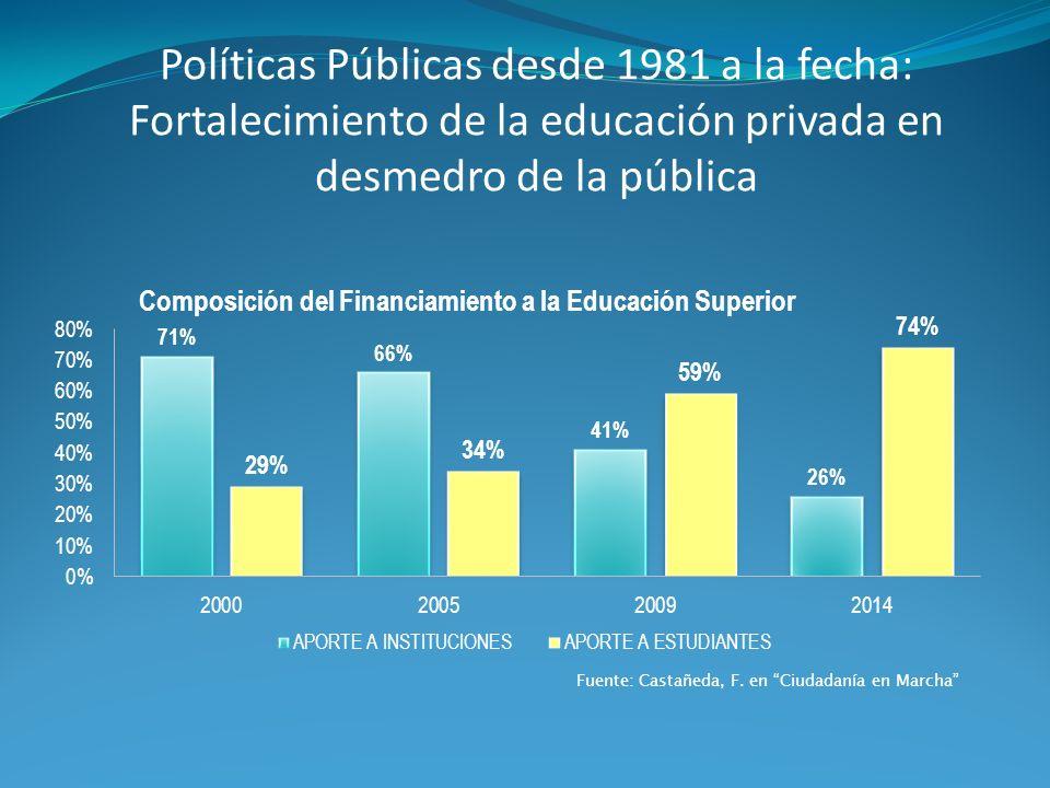 Políticas Públicas desde 1981 a la fecha: Fortalecimiento de la educación privada en desmedro de la pública Fuente: Castañeda, F. en Ciudadanía en Mar