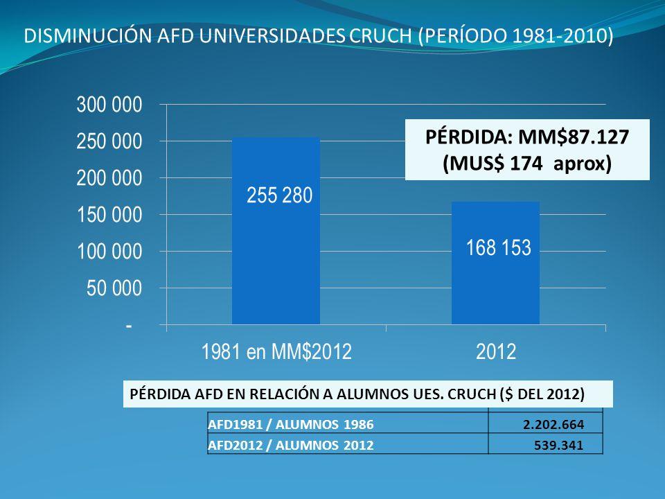 DISMINUCIÓN AFD UNIVERSIDADES CRUCH (PERÍODO 1981-2010) AFD1981 / ALUMNOS 1986 2.202.664 AFD2012 / ALUMNOS 2012 539.341 PÉRDIDA AFD EN RELACIÓN A ALUM