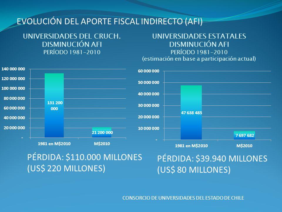 CONSORCIO DE UNIVERSIDADES DEL ESTADO DE CHILE EVOLUCIÓN DEL APORTE FISCAL INDIRECTO (AFI) UNIVERSIDADES DEL CRUCH.