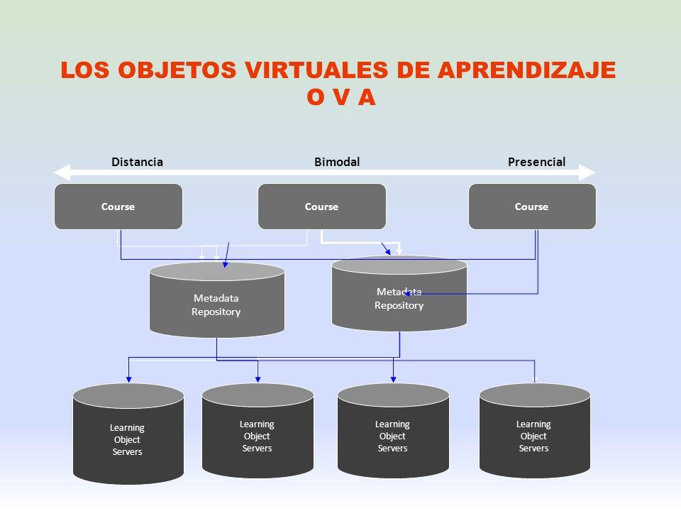 LOS OBJETOS VIRTUALES DE APRENDIZAJE O V A Learning Object Servers Learning Object Servers Learning Object Servers Learning Object Servers Metadata Re