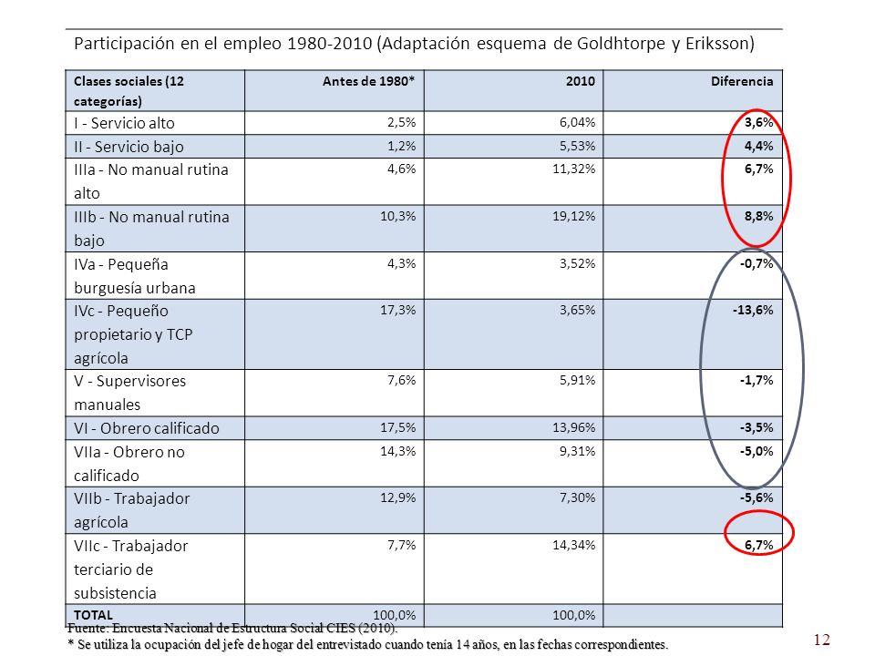 Participación en el empleo 1980-2010 (Adaptación esquema de Goldhtorpe y Eriksson) Clases sociales (12 categorías) Antes de 1980*2010Diferencia I - Servicio alto 2,5%6,04%3,6% II - Servicio bajo 1,2%5,53%4,4% IIIa - No manual rutina alto 4,6%11,32%6,7% IIIb - No manual rutina bajo 10,3%19,12%8,8% IVa - Pequeña burguesía urbana 4,3%3,52%-0,7% IVc - Pequeño propietario y TCP agrícola 17,3%3,65%-13,6% V - Supervisores manuales 7,6%5,91%-1,7% VI - Obrero calificado 17,5%13,96%-3,5% VIIa - Obrero no calificado 14,3%9,31%-5,0% VIIb - Trabajador agrícola 12,9%7,30%-5,6% VIIc - Trabajador terciario de subsistencia 7,7%14,34%6,7% TOTAL100,0% Fuente: Encuesta Nacional de Estructura Social CIES (2010).