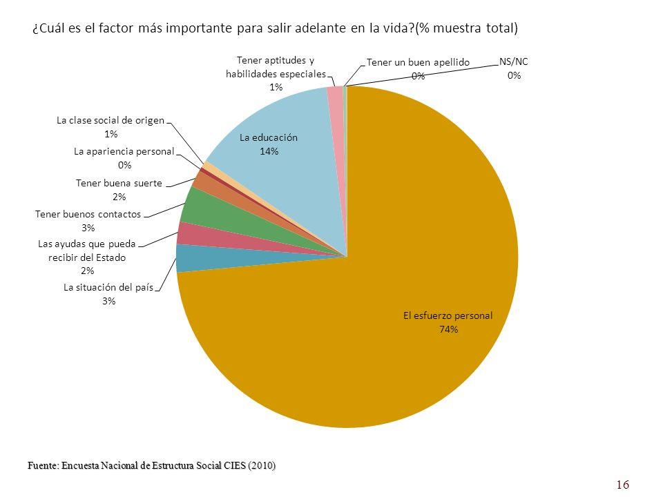 ¿Cuál es el factor más importante para salir adelante en la vida (% muestra total) Fuente: Encuesta Nacional de Estructura Social CIES (2010) 16