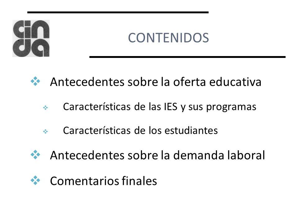 CONTENIDOS Antecedentes sobre la oferta educativa Características de las IES y sus programas Características de los estudiantes Antecedentes sobre la demanda laboral Comentarios finales