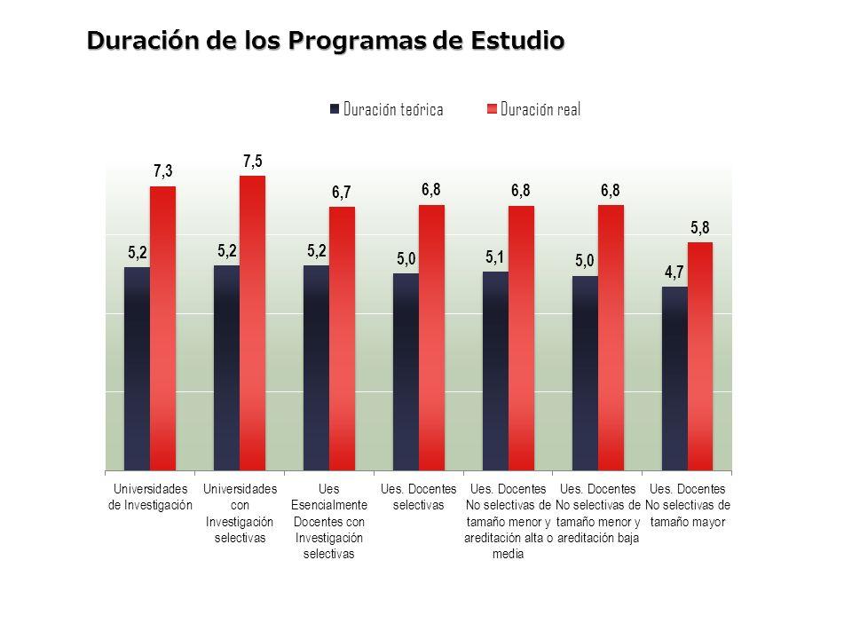 Características de las instituciones Cuerpo docente