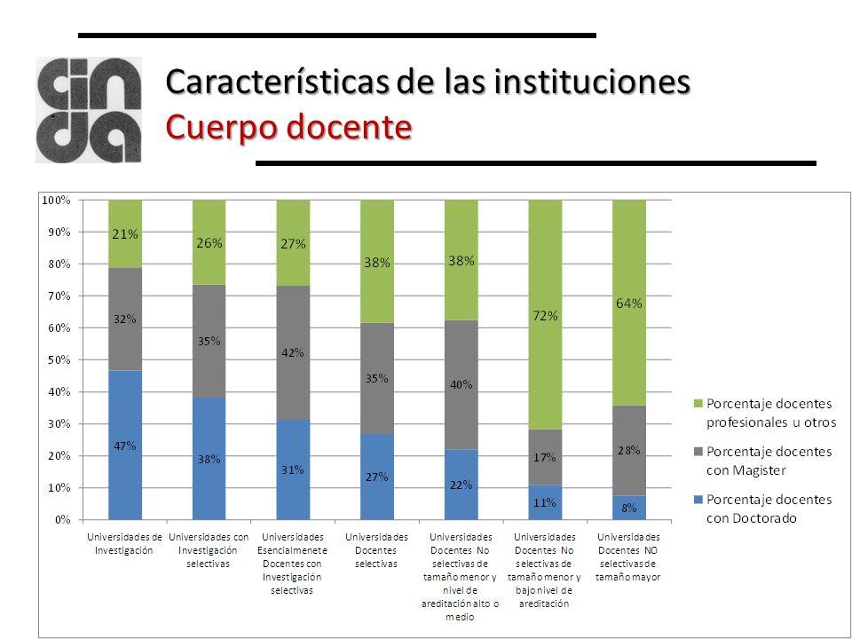 Características de los programas ofrecidos Matrícula según régimen de estudios
