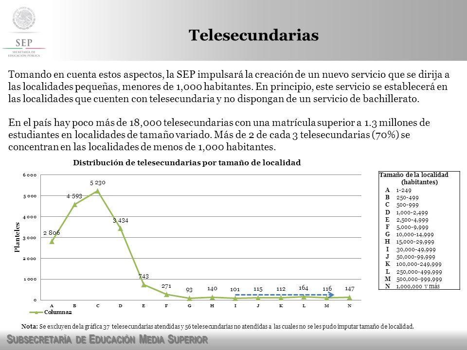 S UBSECRETARÍA DE E DUCACIÓN M EDIA S UPERIOR Telesecundarias Tamaño de la localidad (habitantes) A1-249 B250-499 C500-999 D1,000-2,499 E2,500-4,999 F