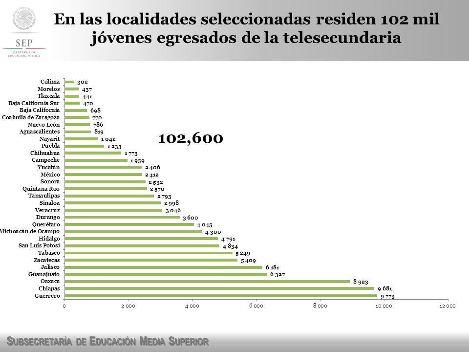 S UBSECRETARÍA DE E DUCACIÓN M EDIA S UPERIOR 102,600 En las localidades seleccionadas residen 102 mil jóvenes egresados de la telesecundaria