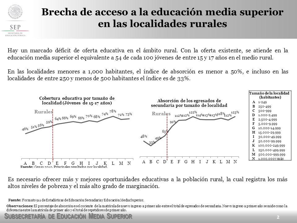 S UBSECRETARÍA DE E DUCACIÓN M EDIA S UPERIOR 2 Hay un marcado déficit de oferta educativa en el ámbito rural. Con la oferta existente, se atiende en
