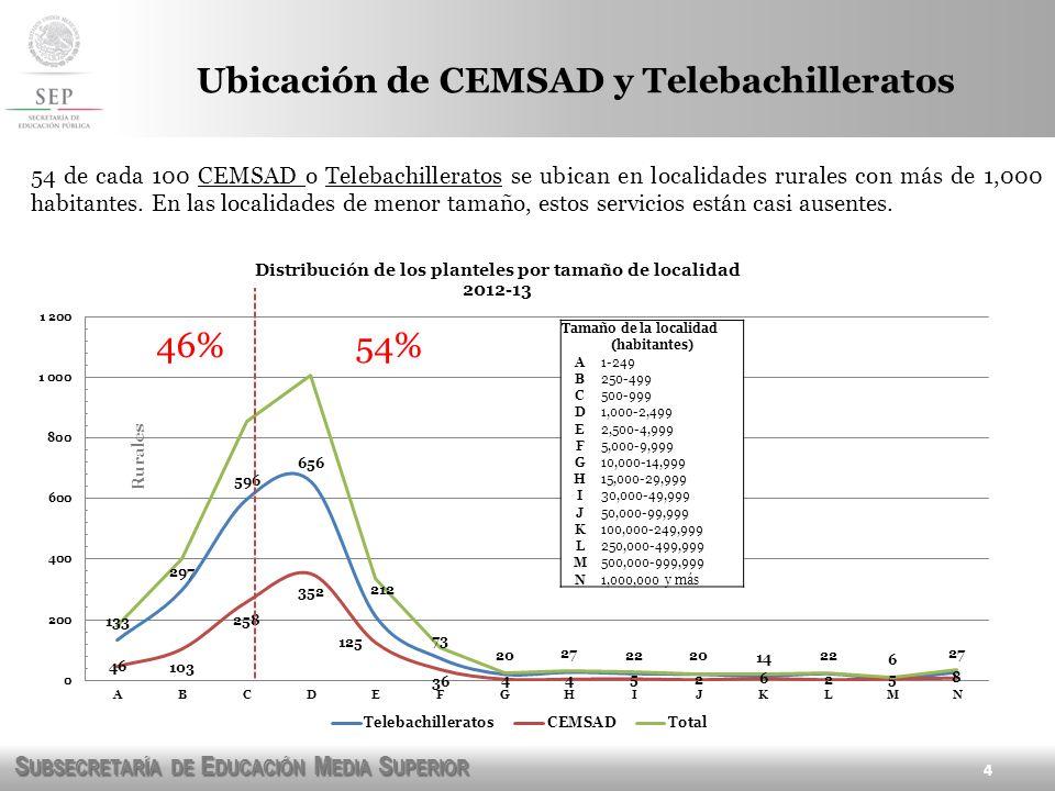 S UBSECRETARÍA DE E DUCACIÓN M EDIA S UPERIOR Los Telebachilleratos son pequeños centros educativos (típicamente con 60-80 estudiantes), con estructuras docentes reducidas.