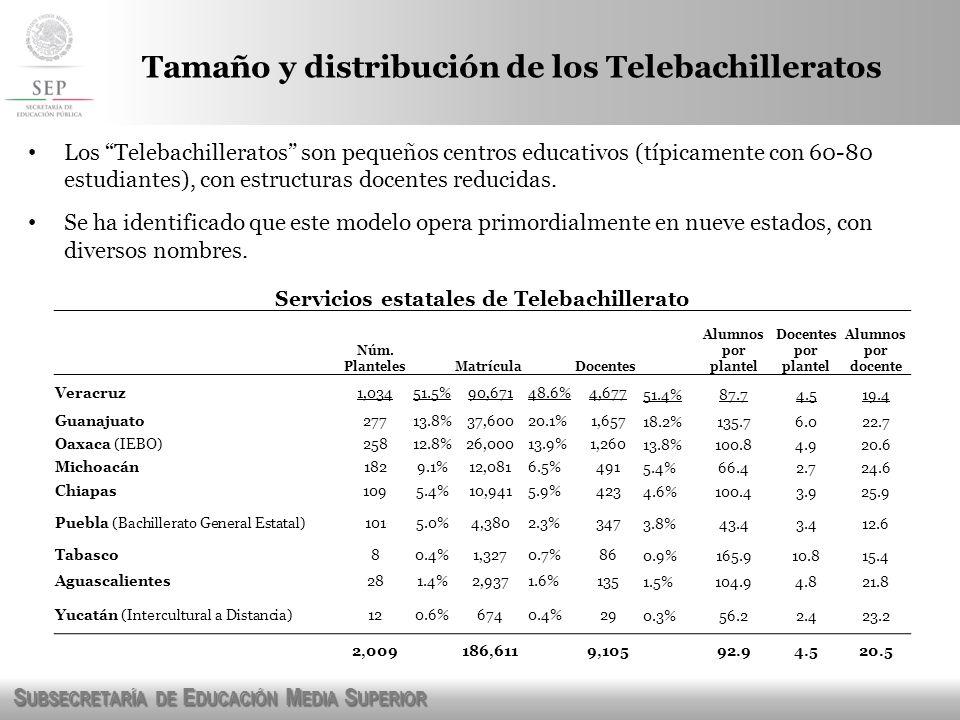 S UBSECRETARÍA DE E DUCACIÓN M EDIA S UPERIOR Los CEMSAD operan típicamente con grupos más grandes que los telebachilleratos (124 vs 93 alumnos por plantel) y su presencia se extiende a más entidades federativas (27).