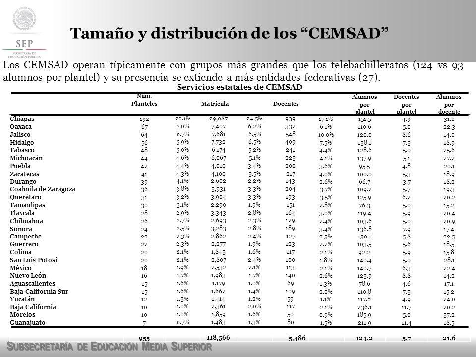 S UBSECRETARÍA DE E DUCACIÓN M EDIA S UPERIOR Los CEMSAD operan típicamente con grupos más grandes que los telebachilleratos (124 vs 93 alumnos por pl