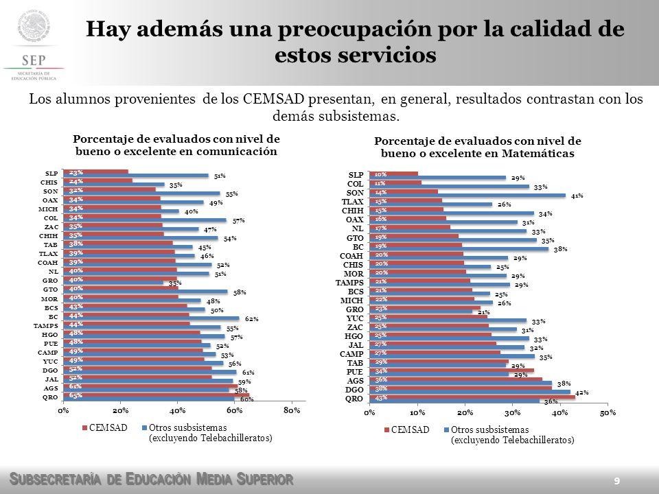 S UBSECRETARÍA DE E DUCACIÓN M EDIA S UPERIOR 9 Los alumnos provenientes de los CEMSAD presentan, en general, resultados contrastan con los demás subs