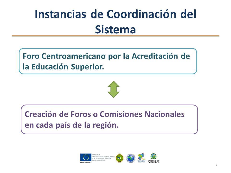 Instancias de Coordinación del Sistema Foro Centroamericano por la Acreditación de la Educación Superior.