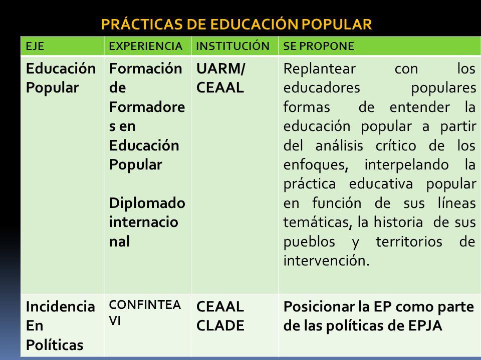 EJEEXPERIENCIAINSTITUCIÓNSE PROPONE Educación Popular Formación de Formadore s en Educación Popular Diplomado internacio nal UARM/ CEAAL Replantear co