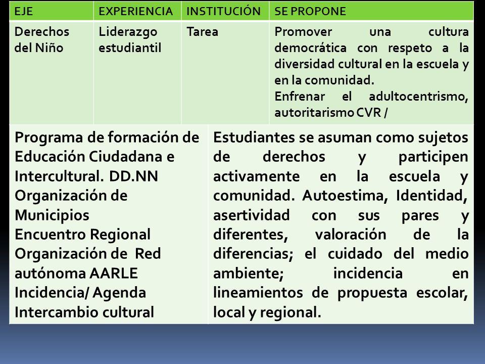 EJEEXPERIENCIAINSTITUCIÓNSE PROPONE Derechos del Niño Liderazgo estudiantil TareaPromover una cultura democrática con respeto a la diversidad cultural