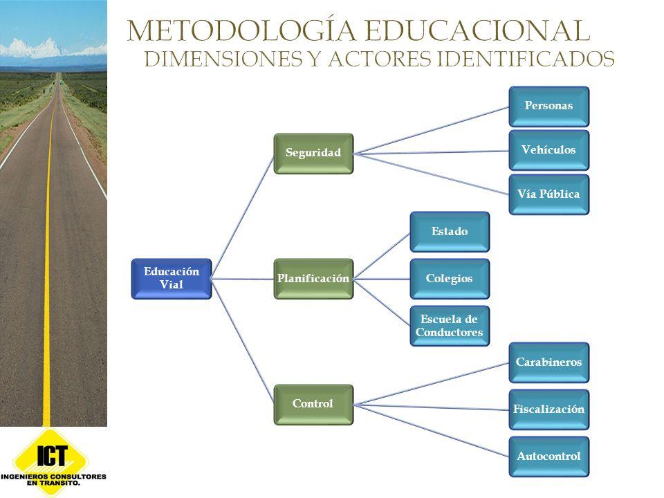 Educación Vial SeguridadPersonasVehículosVía PúblicaPlanificaciónEstadoColegios Escuela de Conductores ControlCarabinerosFiscalizaciónAutocontrol