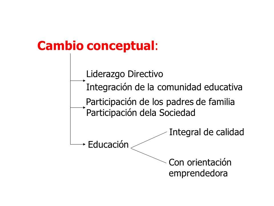 Cambio conceptual: Liderazgo Directivo Integración de la comunidad educativa Participación de los padres de familia Participación dela Sociedad Educac