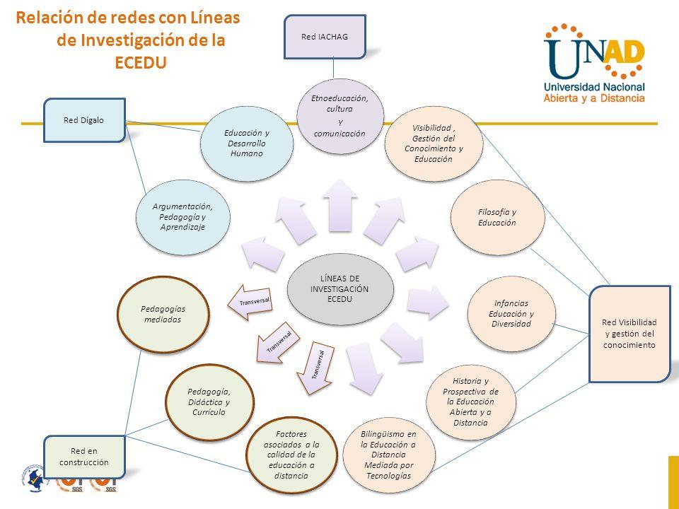 Relación de redes con Líneas de Investigación de la ECEDU Red IACHAG Red Visibilidad y gestión del conocimiento Red en construcción Red Dígalo
