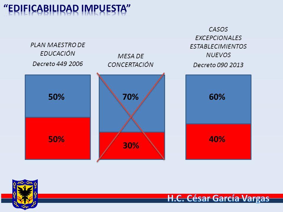 PLAN MAESTRO DE EDUCACIÓN Decreto 449 2006 50% 70% 30% 60% 40% MESA DE CONCERTACIÓN CASOS EXCEPCIONALES ESTABLECIMIENTOS NUEVOS Decreto 090 2013