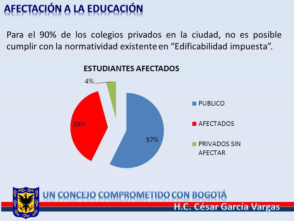 Para el 90% de los colegios privados en la ciudad, no es posible cumplir con la normatividad existente en Edificabilidad impuesta.