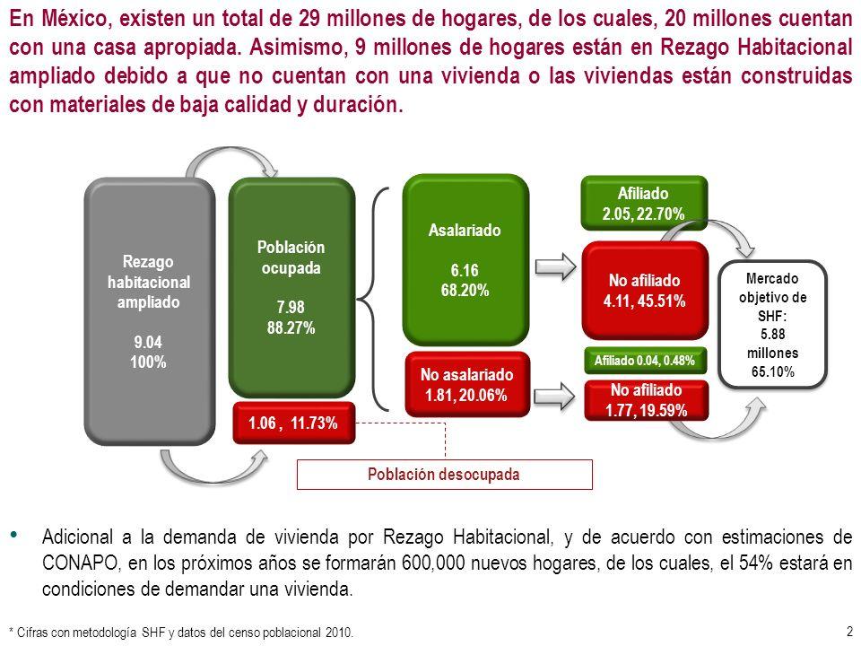 Rezago habitacional ampliado 9.04 100% Población ocupada 7.98 88.27% 1.06, 11.73% Población desocupada Asalariado 6.16 68.20% No asalariado 1.81, 20.0