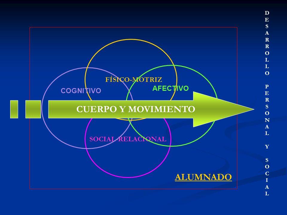 CURRÍCULO DE EDUCACIÓN FÍSICA CRITERIOS DE EVALUACIÓN Grado de desarrollo Competencias básicas Objetivos La tarea motriz indicadores de evaluación Contenidos