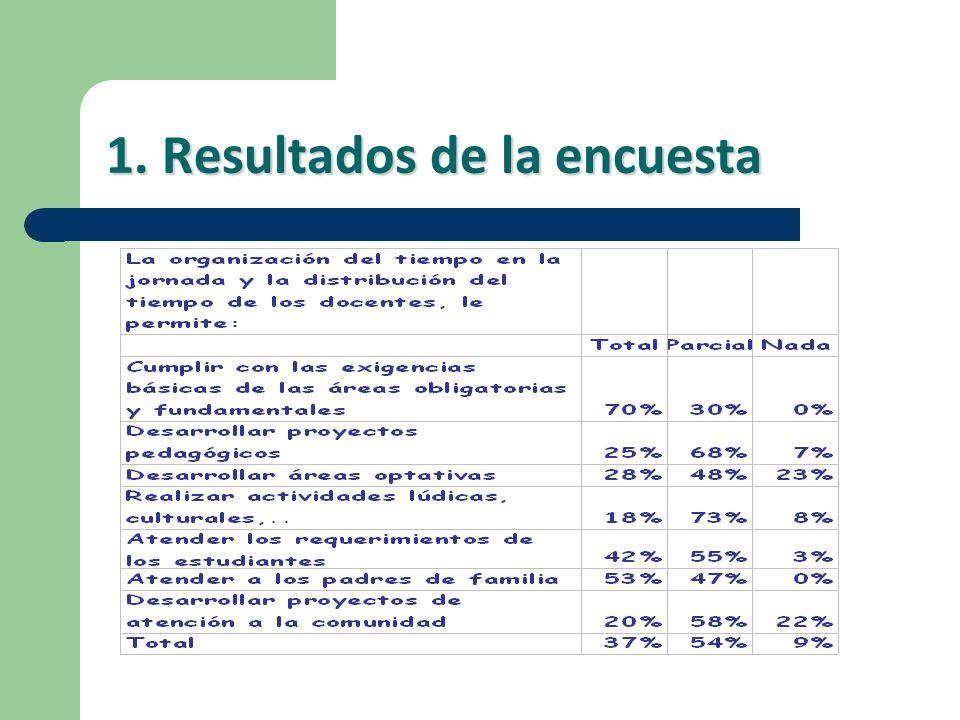 4. Cambios por Nivel o Ciclo a.En Preescolar b.En Primaria c.En Secundaria y Media