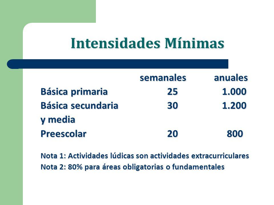 Intensidades Mínimas semanales anuales Básica primaria 251.000 Básica secundaria 301.200 y media Preescolar20 800 Nota 1: Actividades lúdicas son acti