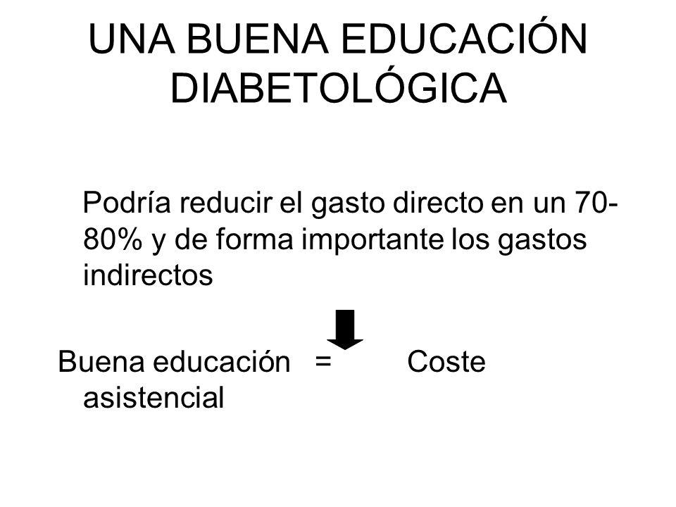 UNA BUENA EDUCACIÓN DIABETOLÓGICA Podría reducir el gasto directo en un 70- 80% y de forma importante los gastos indirectos Buena educación = Coste as