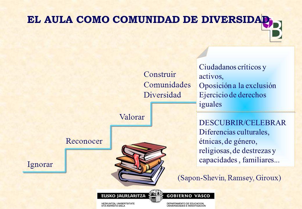 EL AULA COMO COMUNIDAD DE DIVERSIDAD Ignorar Reconocer Valorar Construir Comunidades Diversidad (Sapon-Shevin, Ramsey, Giroux) Ciudadanos críticos y a