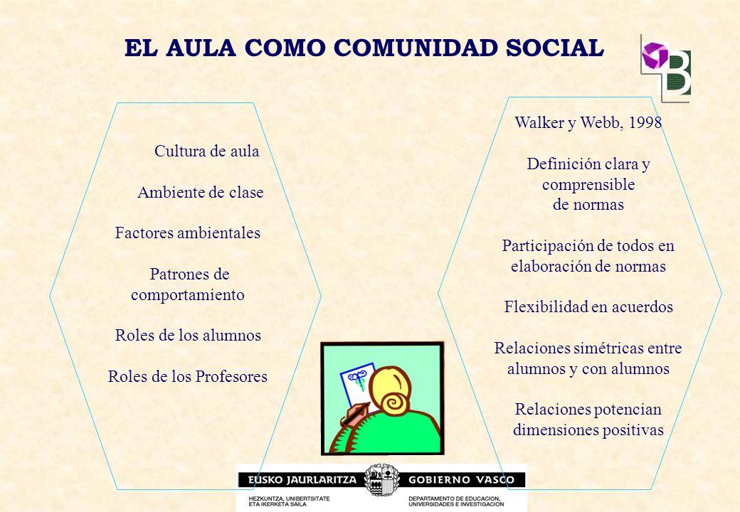 EL AULA COMO COMUNIDAD SOCIAL Cultura de aula Ambiente de clase Factores ambientales Patrones de comportamiento Roles de los alumnos Roles de los Prof