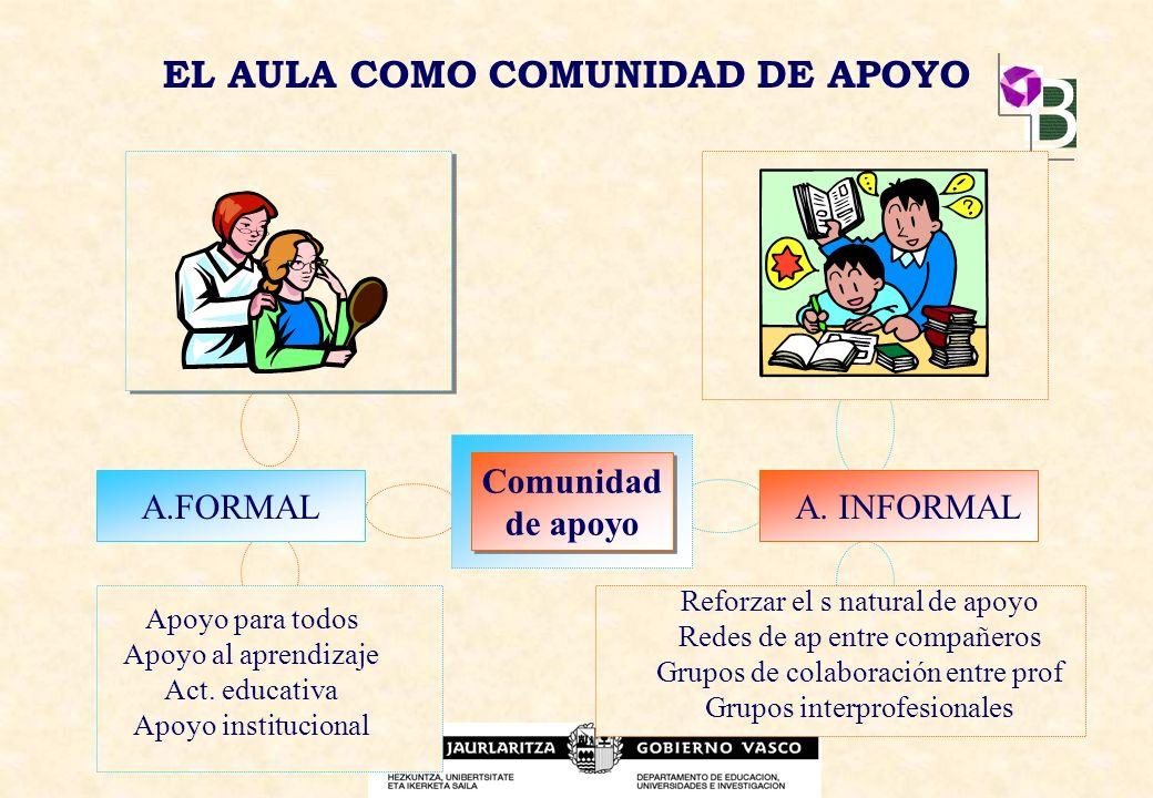 EL AULA COMO COMUNIDAD DE APOYO A.FORMAL Comunidad de apoyo Comunidad de apoyo A. INFORMAL Apoyo para todos Apoyo al aprendizaje Act. educativa Apoyo