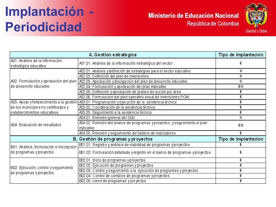 Ministerio de Educación Nacional República de Colombia Implantación - Periodicidad