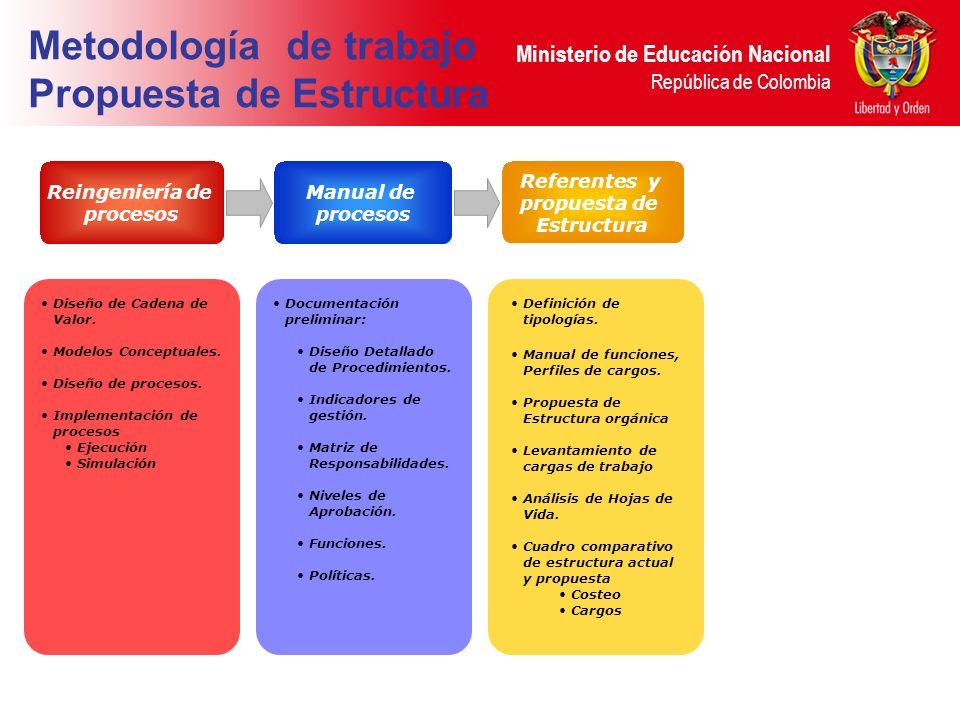Ministerio de Educación Nacional República de Colombia Metodología de trabajo Propuesta de Estructura Reingeniería de procesos Diseño de Cadena de Val
